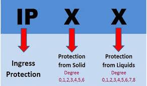 تقسیم بندی چراغ ها در نورپردازی- براساس IP